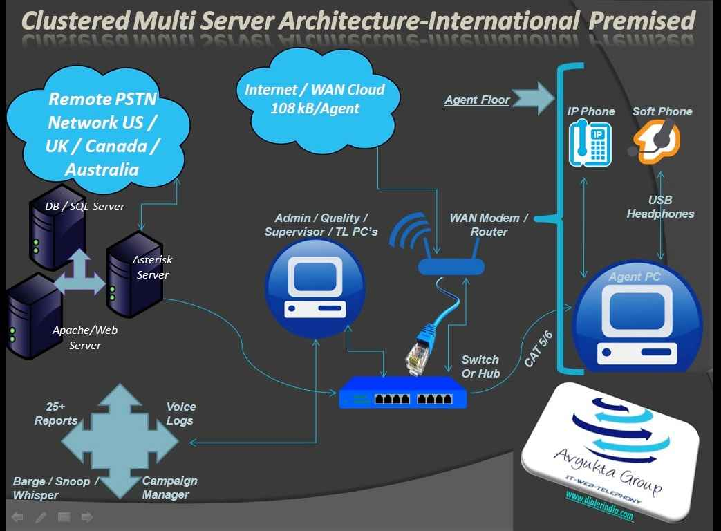 Clustered Multi Server Architecture-International Premised